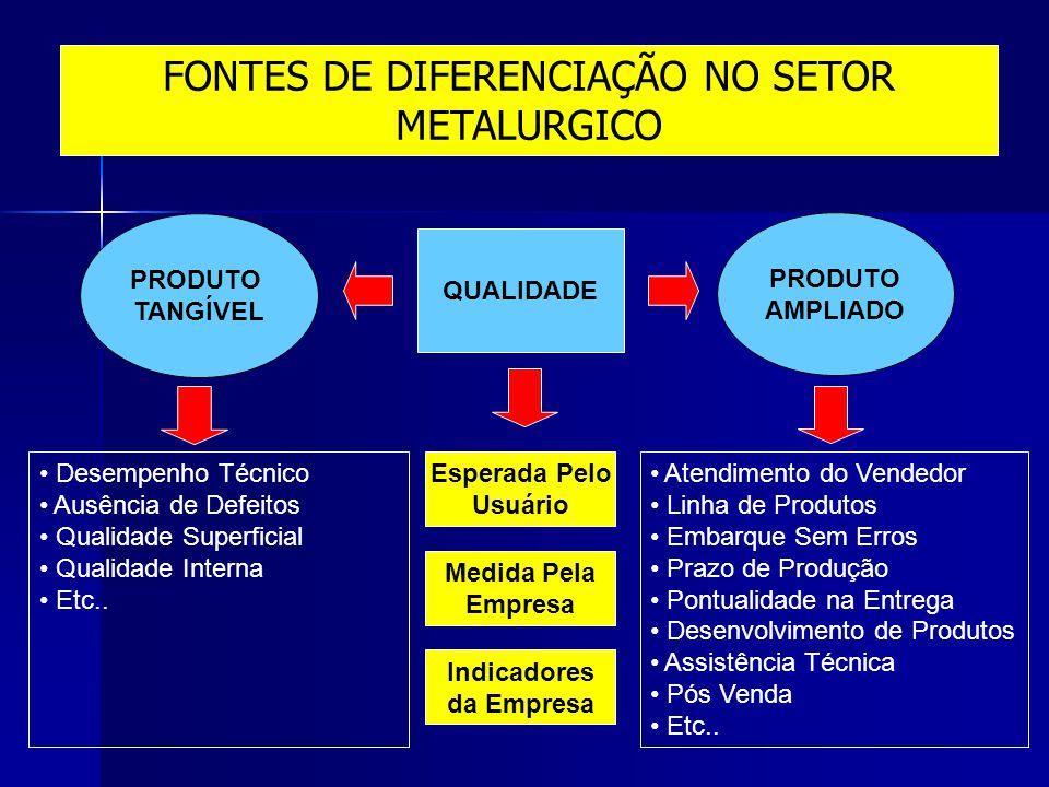 FONTES DE DIFERENCIAÇÃO NO SETOR METALURGICO
