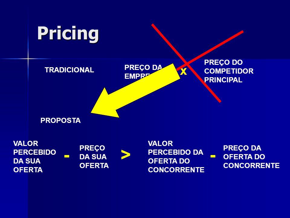 Pricing - > x TRADICIONAL PREÇO DA EMPRESA