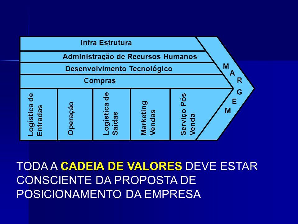 Infra Estrutura Administração de Recursos Humanos. Desenvolvimento Tecnológico. Compras. Logística de Entradas.