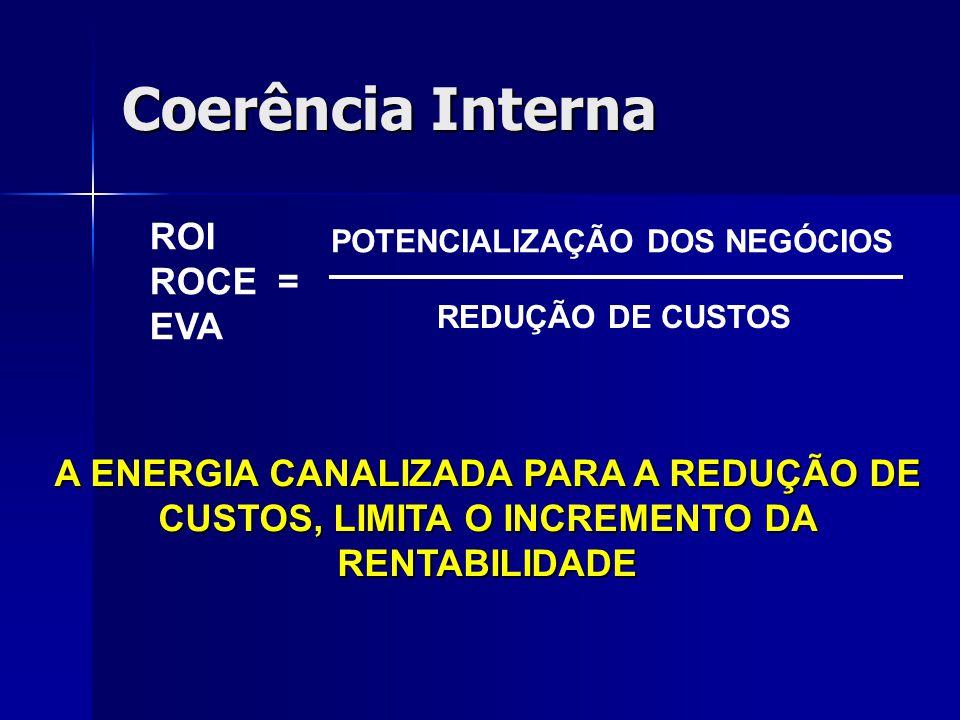 Coerência Interna ROI ROCE = EVA