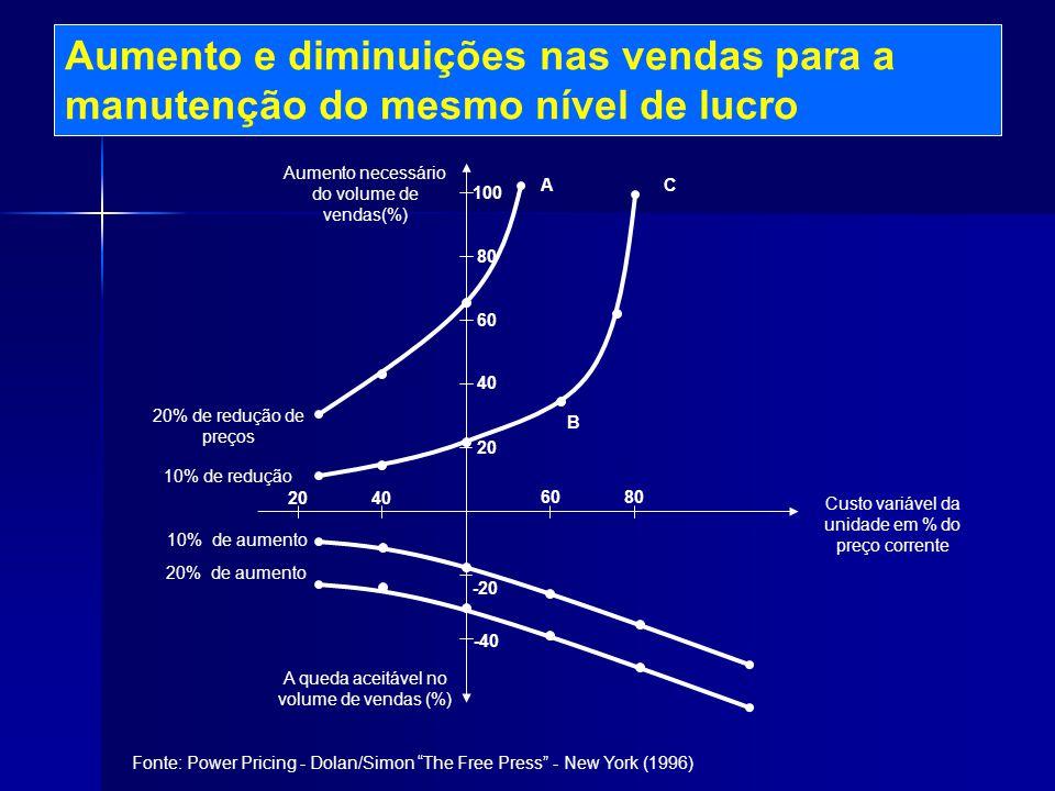 Aumento e diminuições nas vendas para a manutenção do mesmo nível de lucro