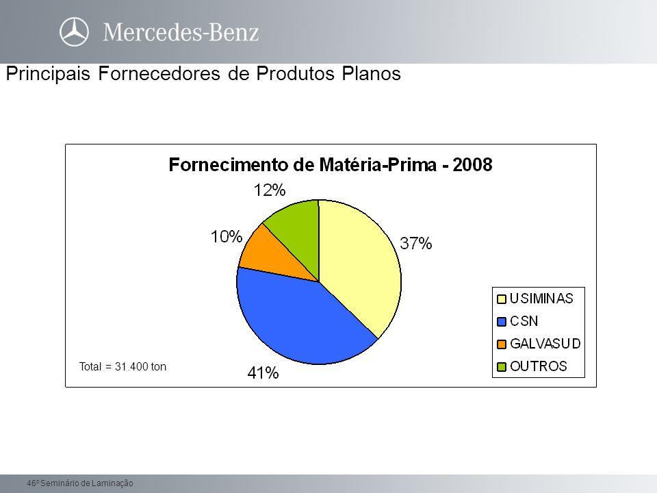 Principais Fornecedores de Produtos Planos
