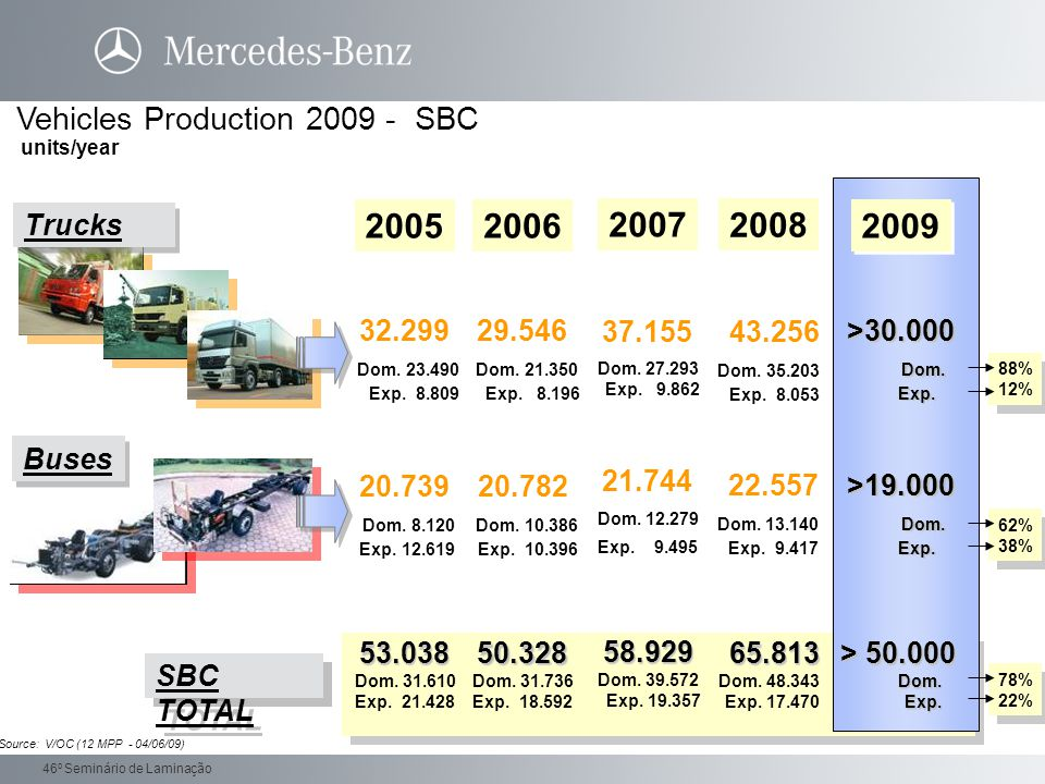 2005 2006 2007 2008 2009 Vehicles Production 2009 - SBC Trucks 32.299