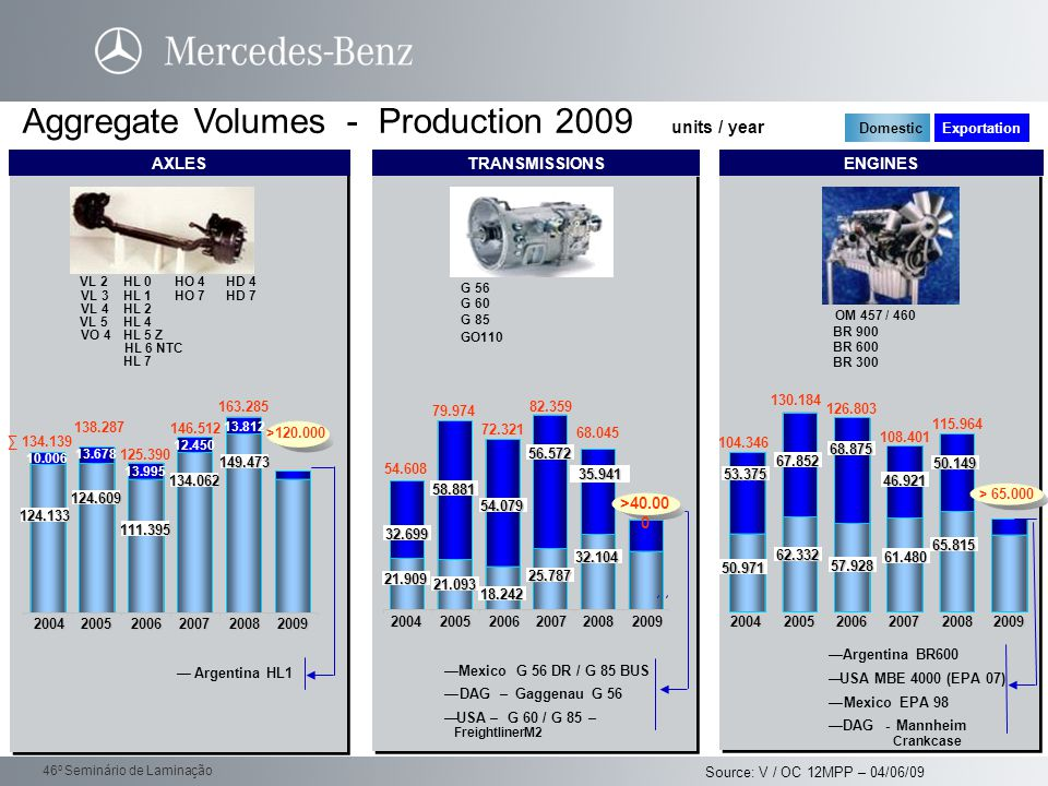 Aggregate Volumes - Production 2009