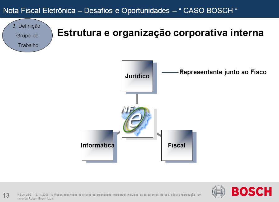 Estrutura e organização corporativa interna