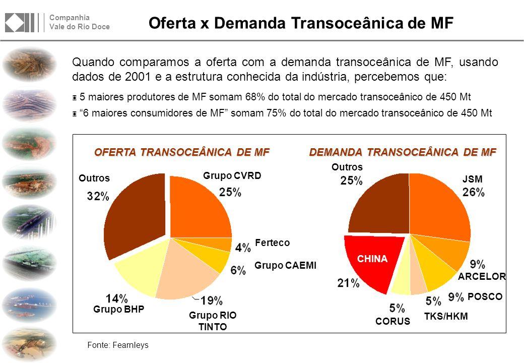 Estabilidade dos preços de minério de ferro