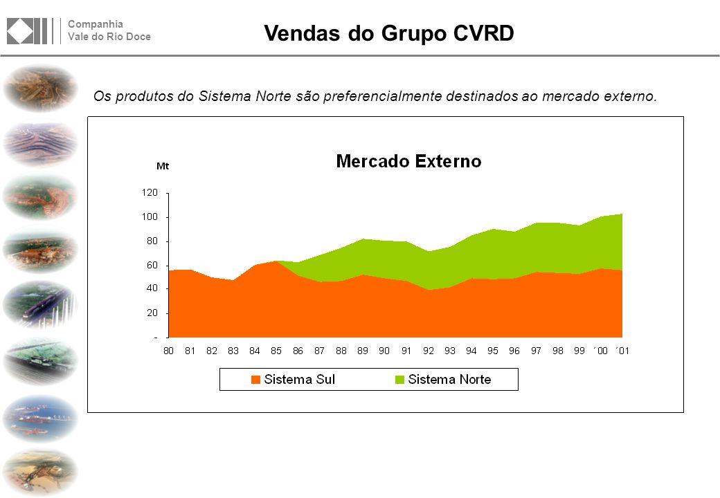 Vendas do Grupo CVRD O Sistema Sul abastece preferencialmente o mercado interno brasileiro.