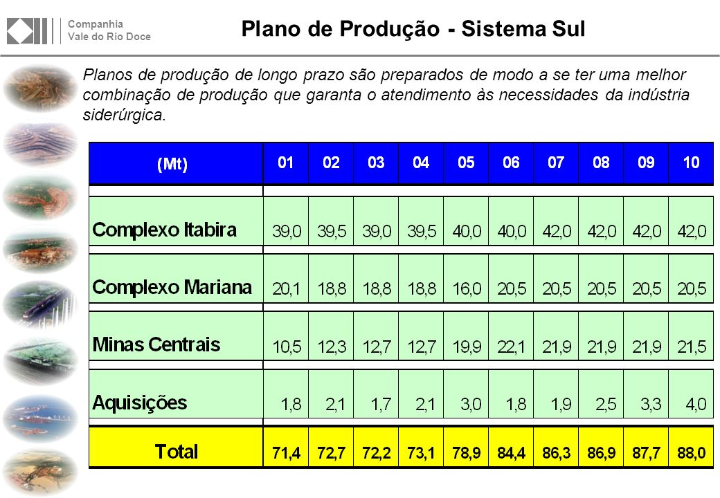 Complexo ITABIRA O Complexo Itabira tem previsão de manutenção da produção por mais de 20 anos no nível de 42,0 Mton/ano.