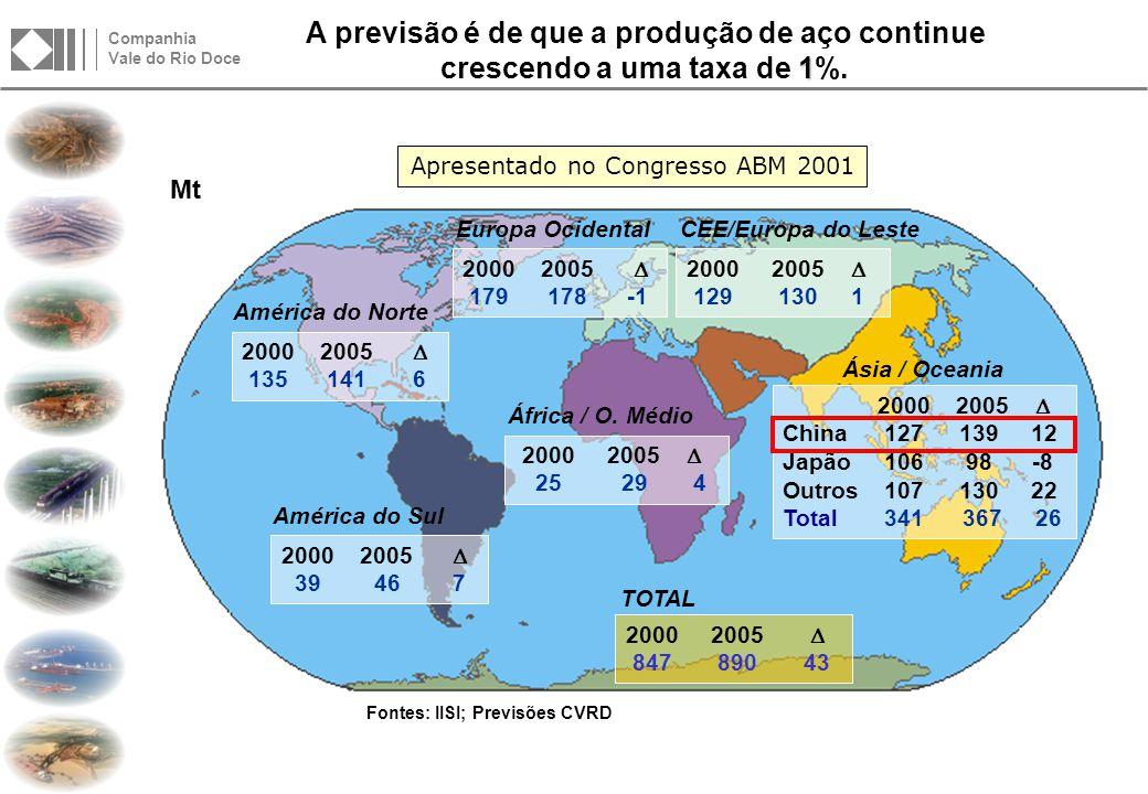 Revisão na Produção Mundial de Aço Bruto