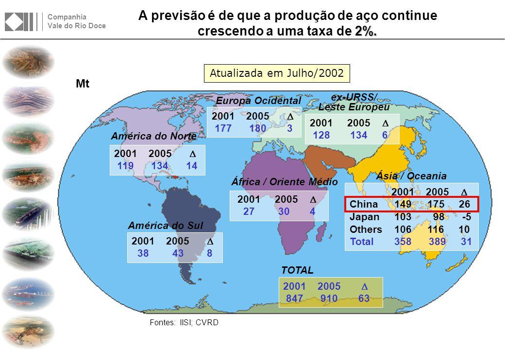 Após o recorde observado em 2000, a demanda transoceânica de MF permaneceu forte, registrando outro resultado expressivo em 2001.