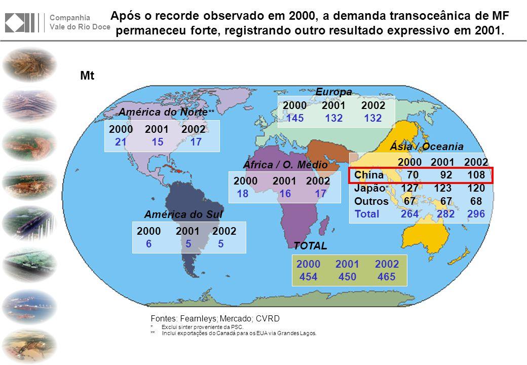 O crescimento do Mercado Transoceânico de Minério de Ferro localiza-se principalmente na Ásia.