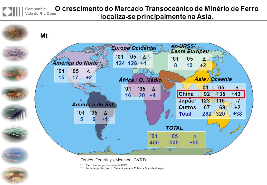 Particularmente, as importações da China foram responsáveis por mais da metade do aumento da demanda transoceânica na última década.