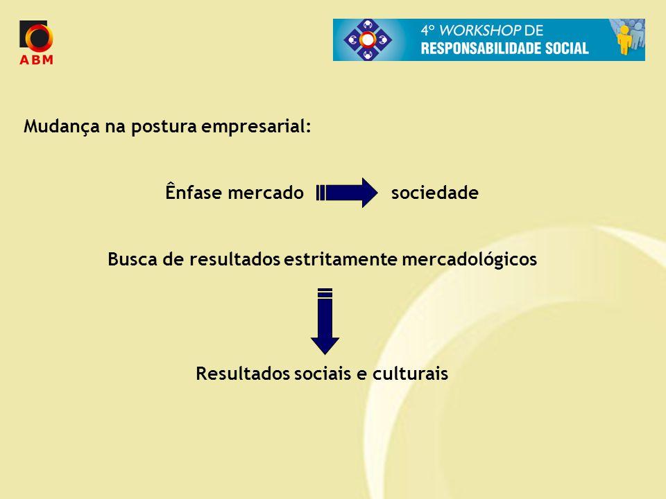 Mudança na postura empresarial: Ênfase mercado sociedade