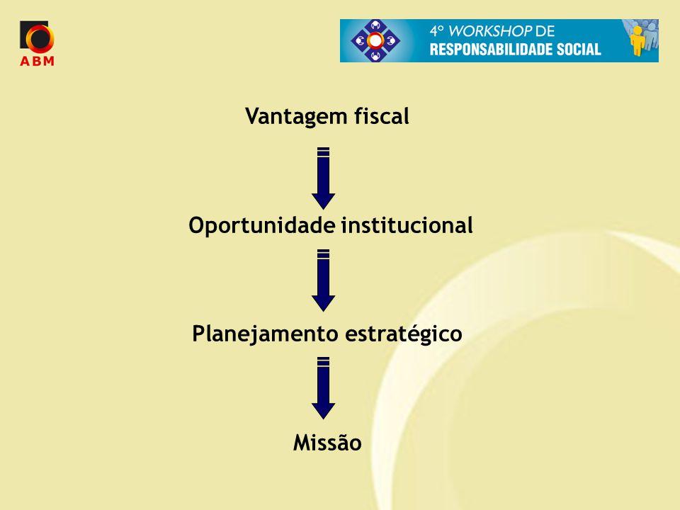 Oportunidade institucional Planejamento estratégico