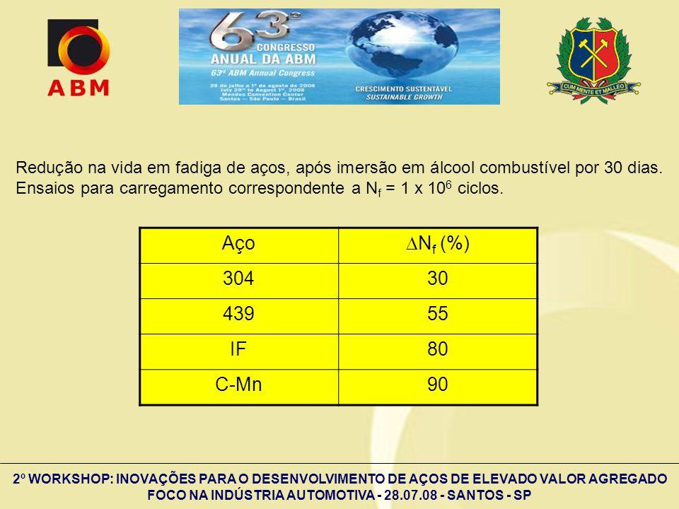 Redução na vida em fadiga de aços, após imersão em álcool combustível por 30 dias. Ensaios para carregamento correspondente a Nf = 1 x 106 ciclos.