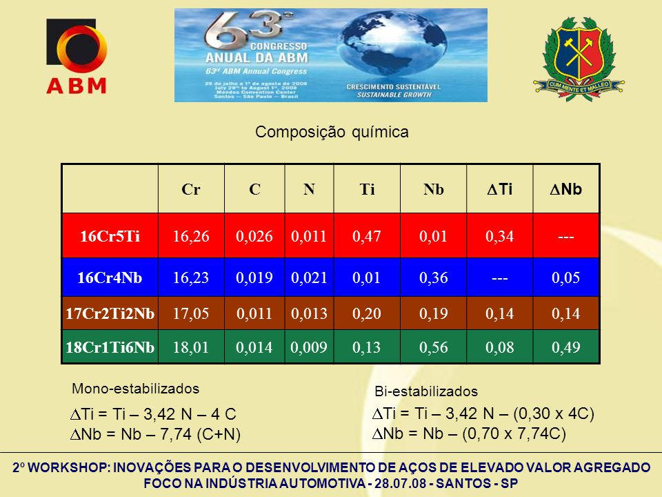 Composição química Cr C N Ti Nb DTi DNb 16Cr5Ti 16,26 0,026 0,011 0,47
