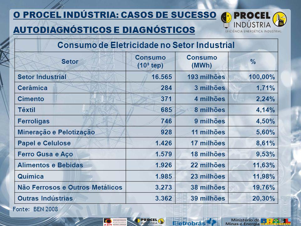 Consumo de Eletricidade no Setor Industrial
