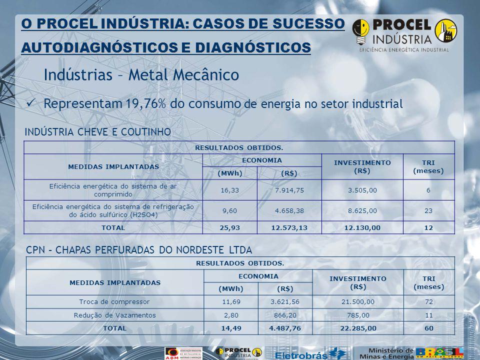 Indústrias – Metal Mecânico