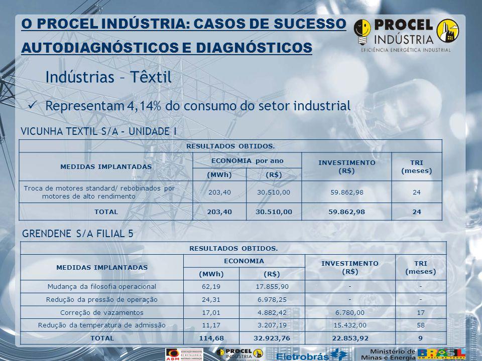 Indústrias – Têxtil O PROCEL INDÚSTRIA: CASOS DE SUCESSO