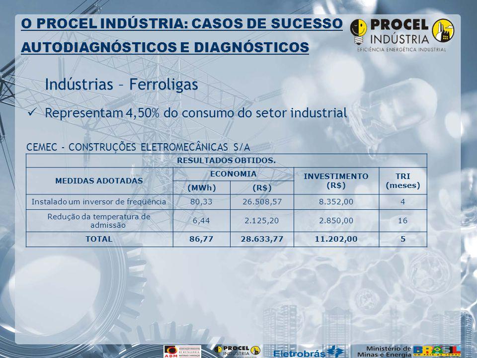 Indústrias – Ferroligas