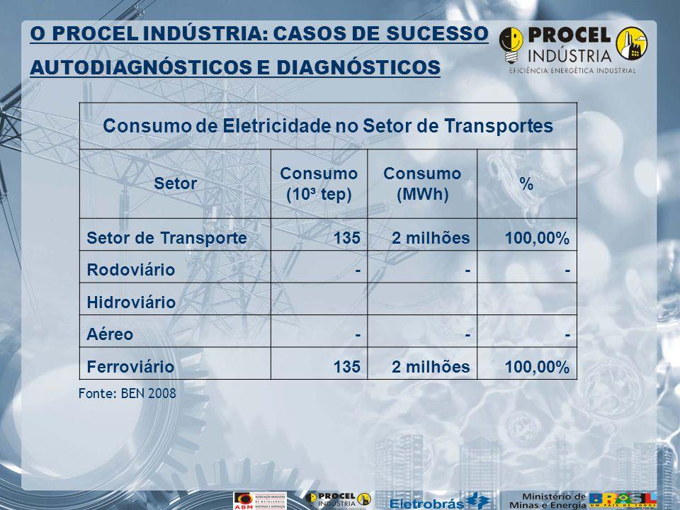 Consumo de Eletricidade no Setor de Transportes