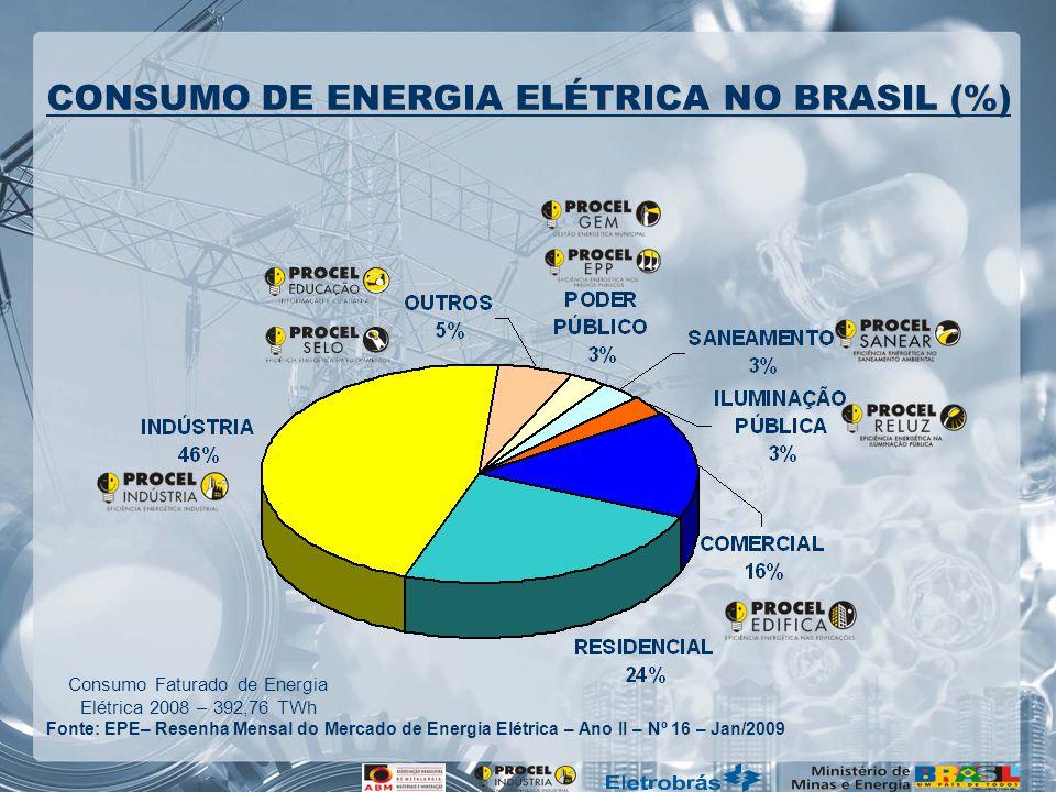 Consumo Faturado de Energia Elétrica 2008 – 392,76 TWh