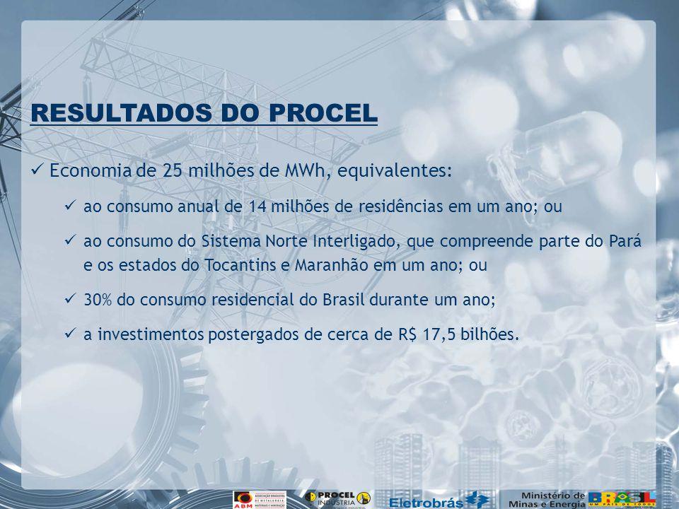 RESULTADOS DO PROCEL Economia de 25 milhões de MWh, equivalentes: