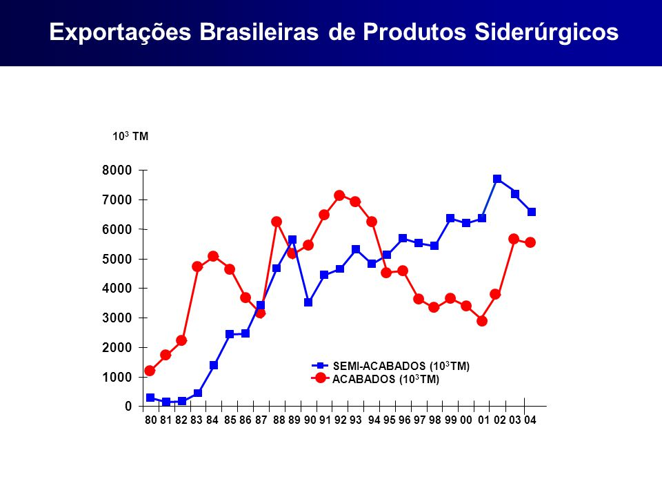 Exportações Brasileiras de Produtos Siderúrgicos
