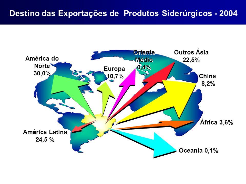 Destino das Exportações de Produtos Siderúrgicos - 2004