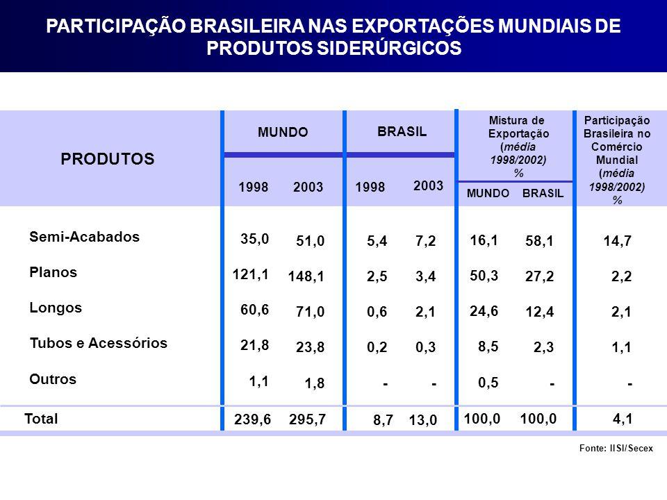 PARTICIPAÇÃO BRASILEIRA NAS EXPORTAÇÕES MUNDIAIS DE PRODUTOS SIDERÚRGICOS
