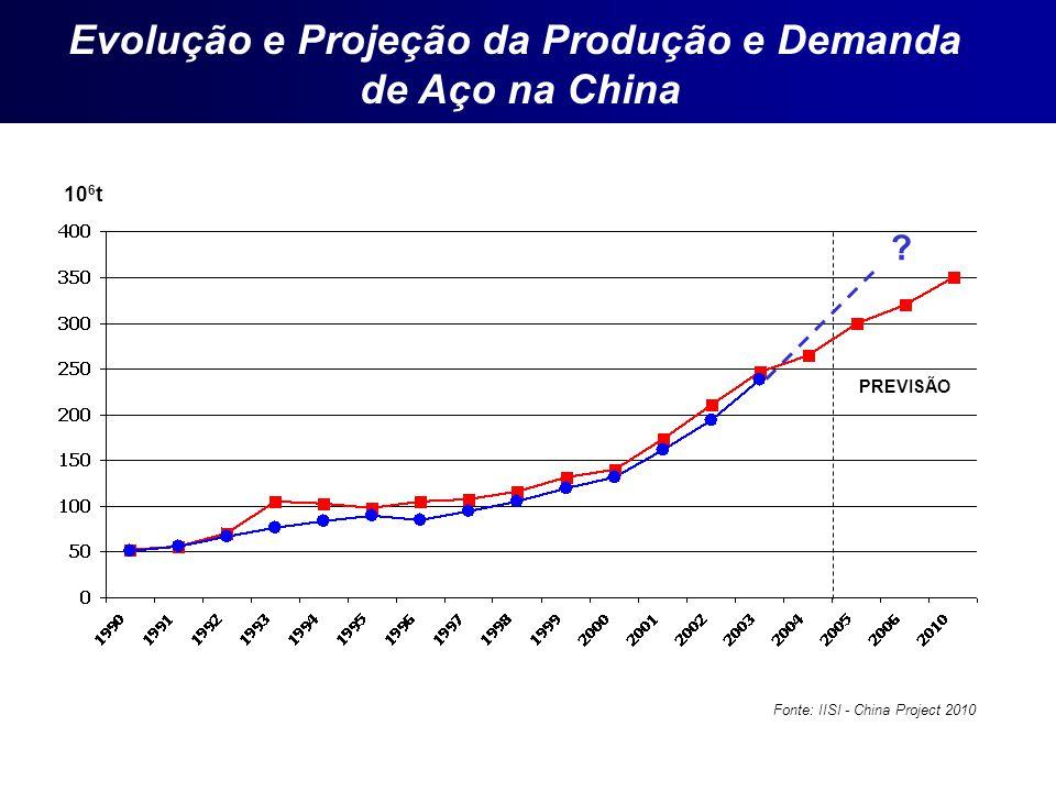 Evolução e Projeção da Produção e Demanda