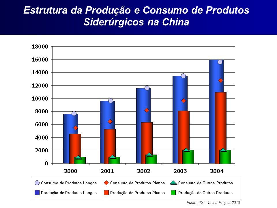 Estrutura da Produção e Consumo de Produtos
