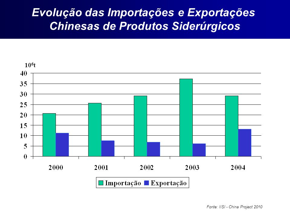 Evolução das Importações e Exportações