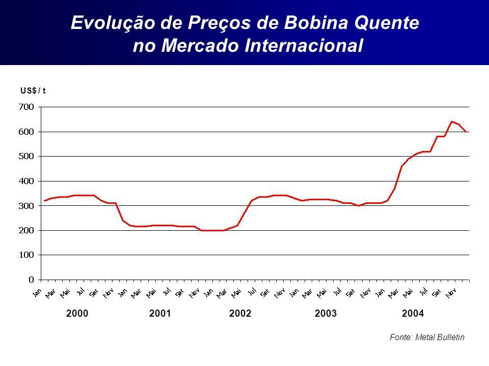 Evolução de Preços de Bobina Quente no Mercado Internacional