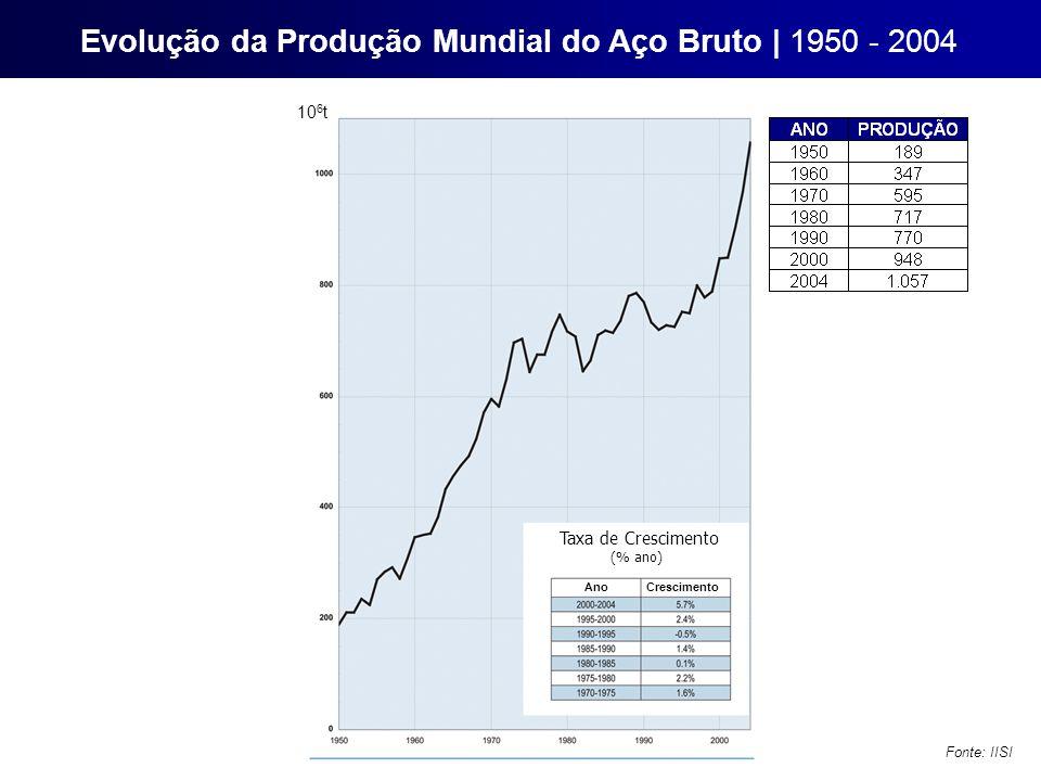 Evolução da Produção Mundial do Aço Bruto | 1950 - 2004
