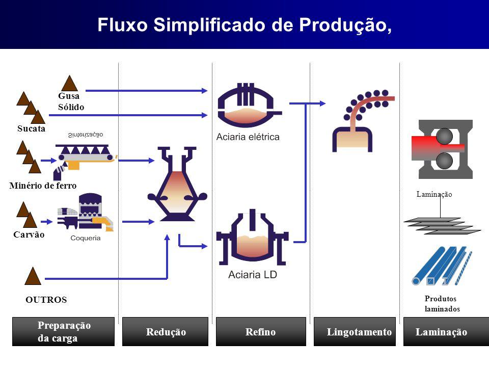 Fluxo Simplificado de Produção,
