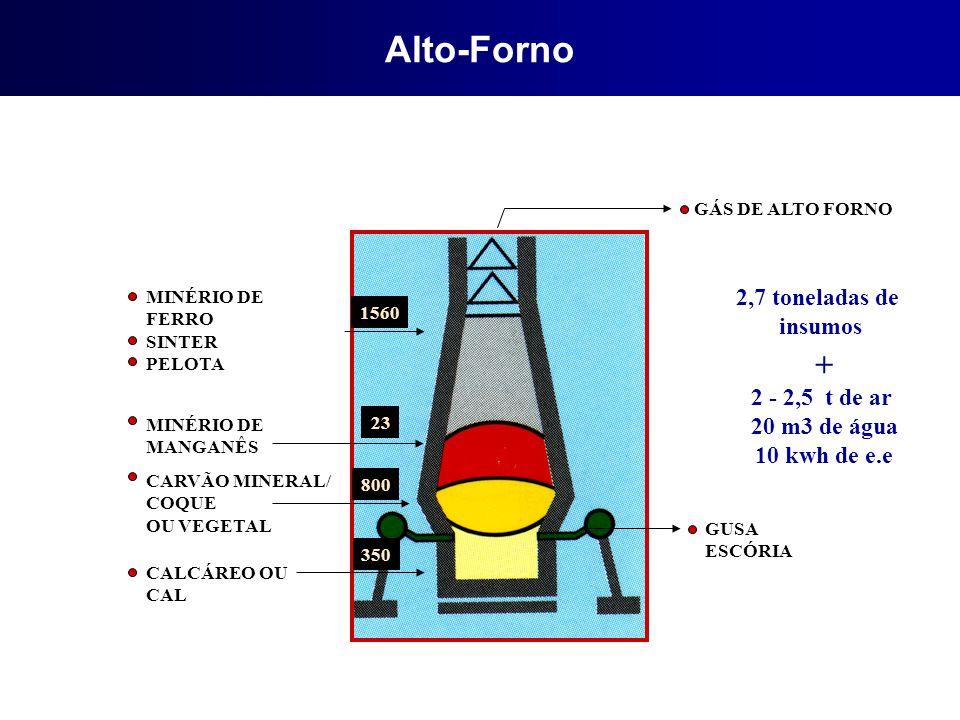 Alto-Forno + 2,7 toneladas de insumos 2 - 2,5 t de ar 20 m3 de água