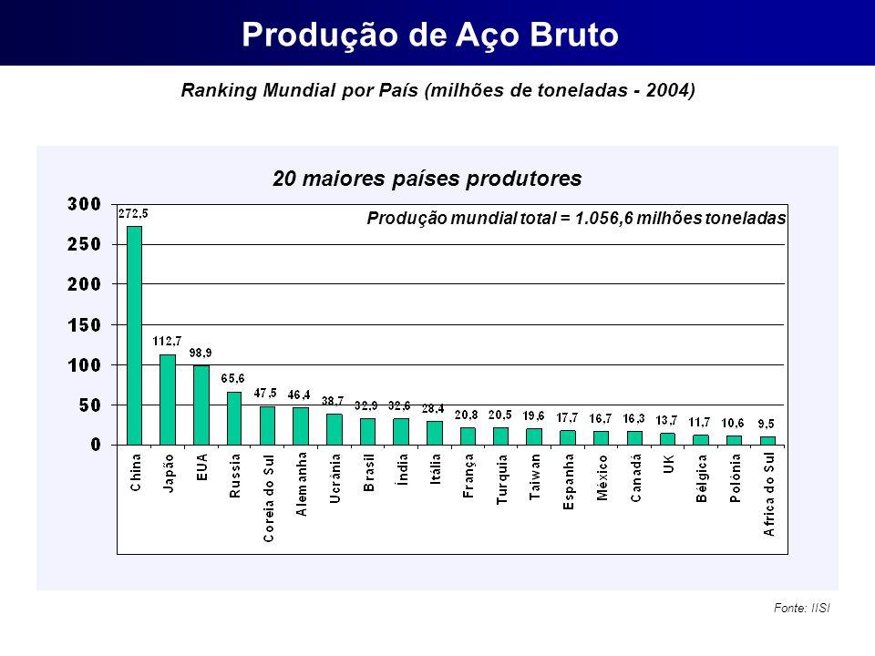 Ranking Mundial por País (milhões de toneladas - 2004)
