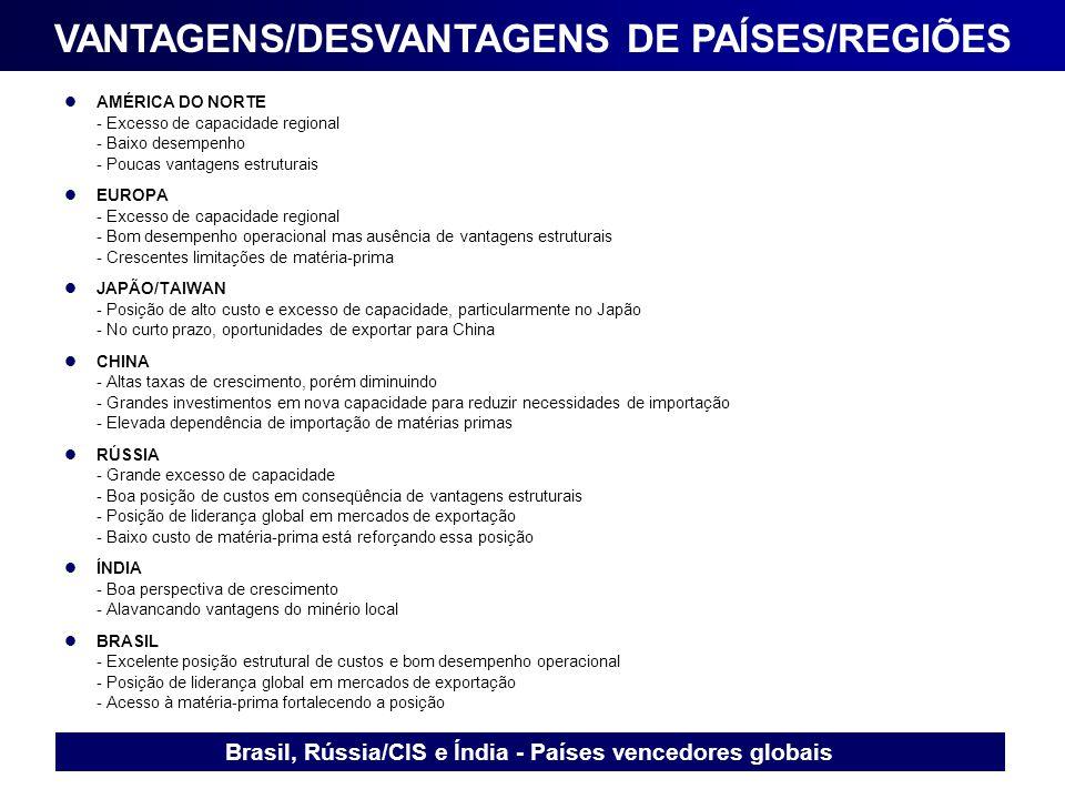 VANTAGENS/DESVANTAGENS DE PAÍSES/REGIÕES