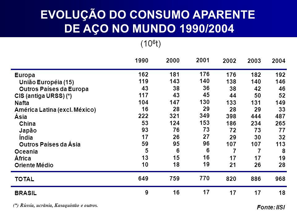 EVOLUÇÃO DO CONSUMO APARENTE DE AÇO NO MUNDO 1990/2004