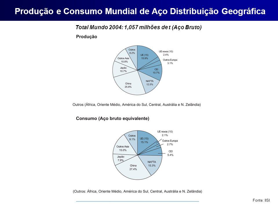 Produção e Consumo Mundial de Aço Distribuição Geográfica