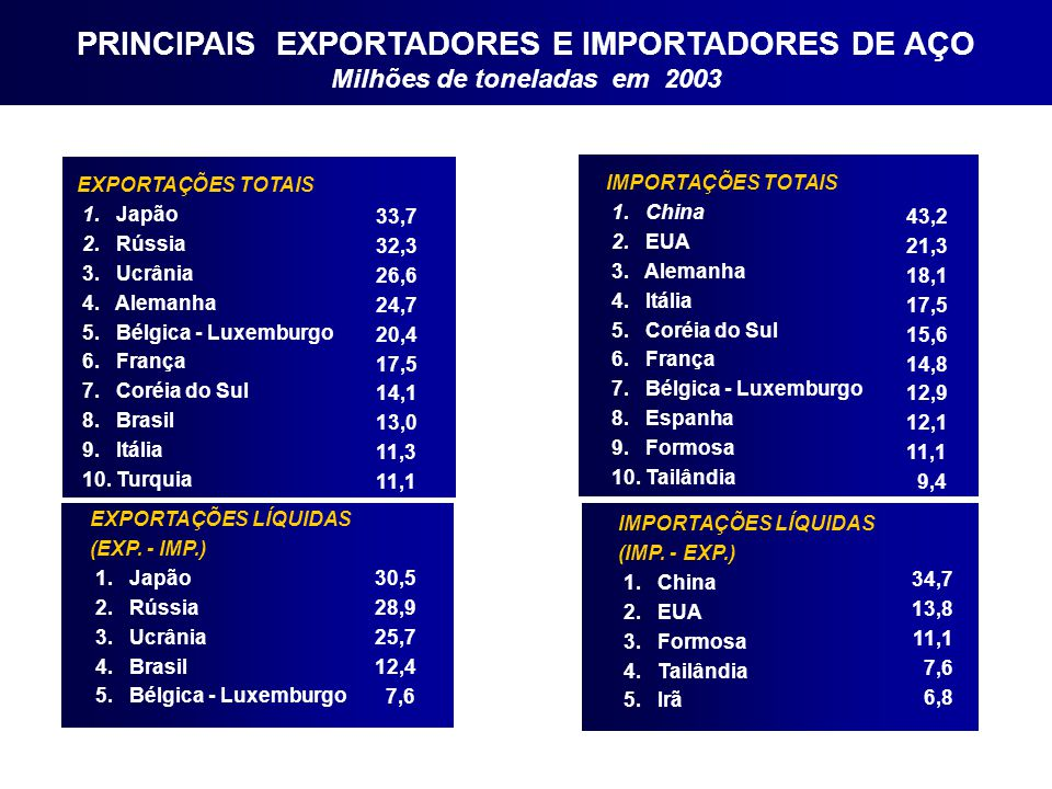 PRINCIPAIS EXPORTADORES E IMPORTADORES DE AÇO