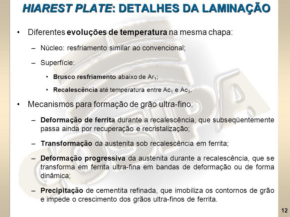 HIAREST PLATE: DETALHES DA LAMINAÇÃO