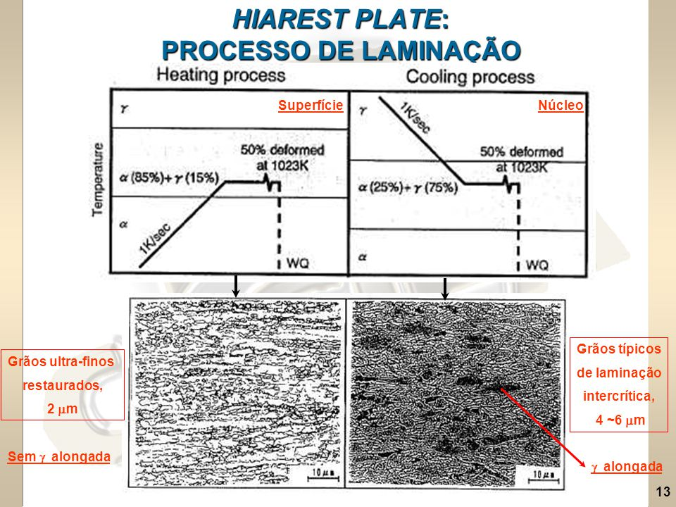 HIAREST PLATE: PROCESSO DE LAMINAÇÃO