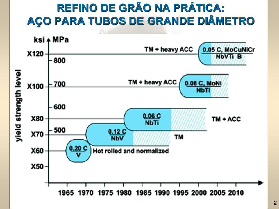REFINO DE GRÃO NA PRÁTICA: AÇO PARA TUBOS DE GRANDE DIÂMETRO