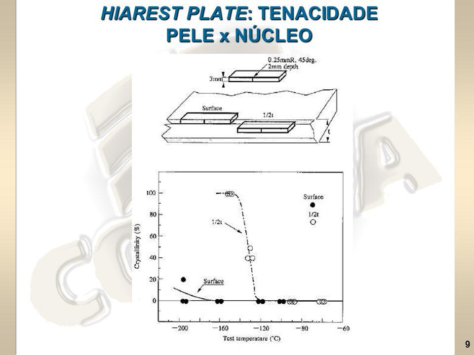 HIAREST PLATE: TENACIDADE PELE x NÚCLEO