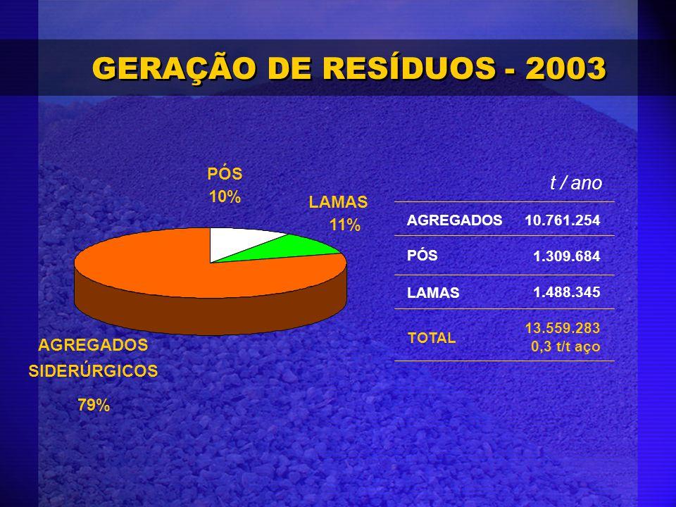 GERAÇÃO DE RESÍDUOS - 2003 t / ano PÓS 10% LAMAS 11% AGREGADOS