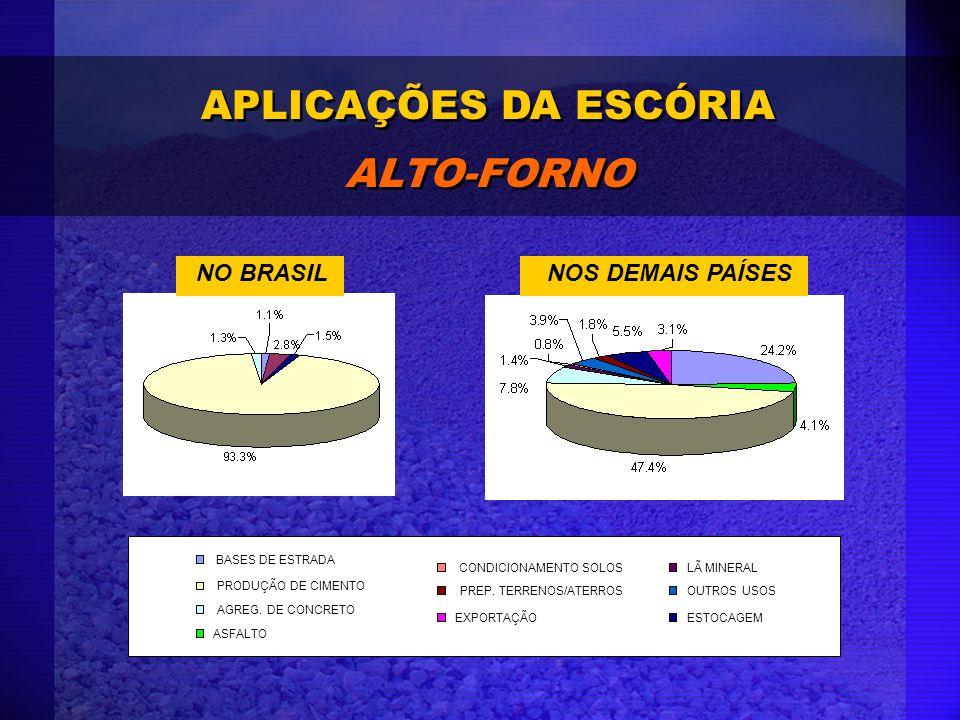 APLICAÇÕES DA ESCÓRIA ALTO-FORNO