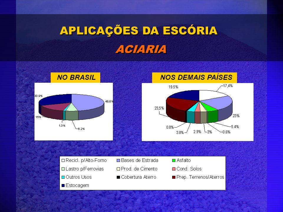 APLICAÇÕES DA ESCÓRIA ACIARIA NO BRASIL NOS DEMAIS PAÍSES