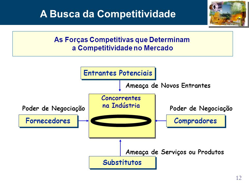 As Forças Competitivas que Determinam a Competitividade no Mercado